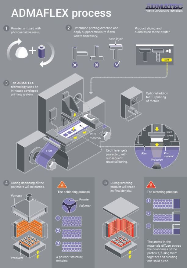 Technologie des Keramik 3D-Drucks